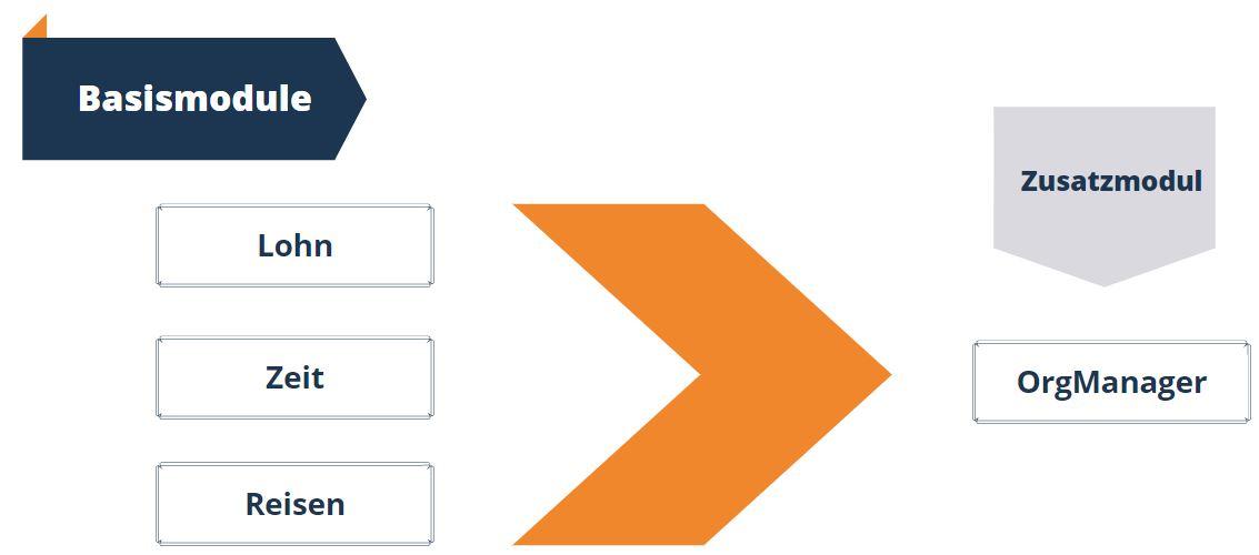 Grafik Basis- und Zusatzmodule